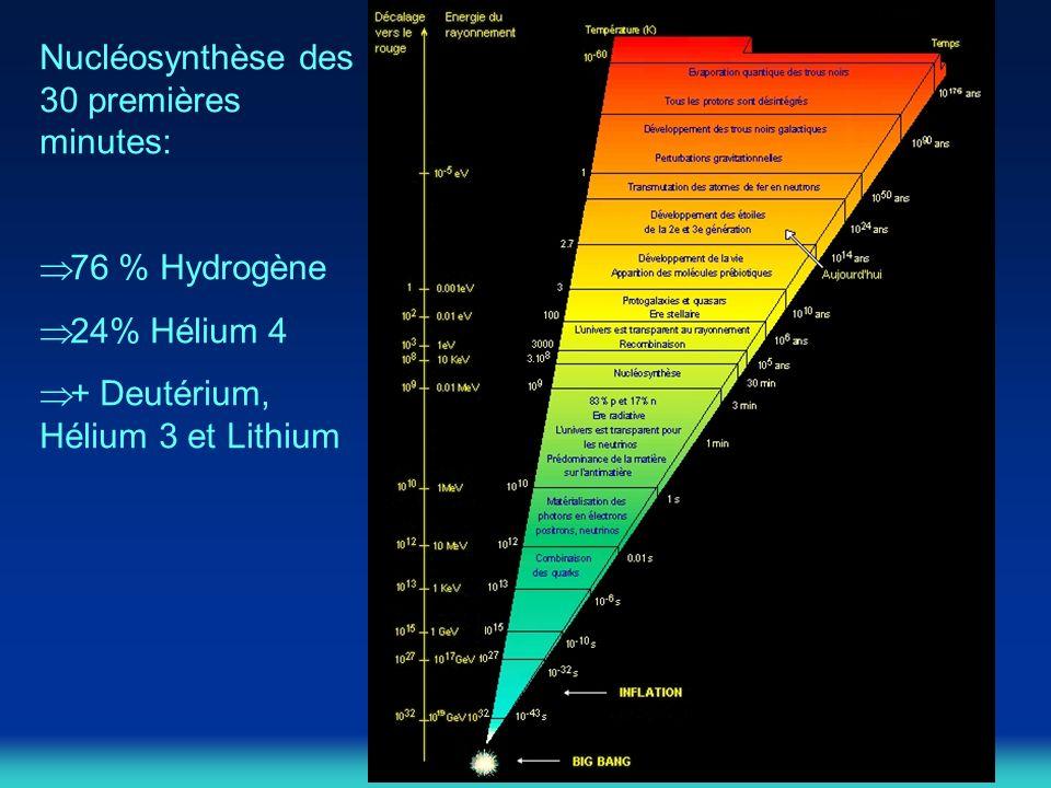 Nucléosynthèse des 30 premières minutes: 76 % Hydrogène 24% Hélium 4 + Deutérium, Hélium 3 et Lithium
