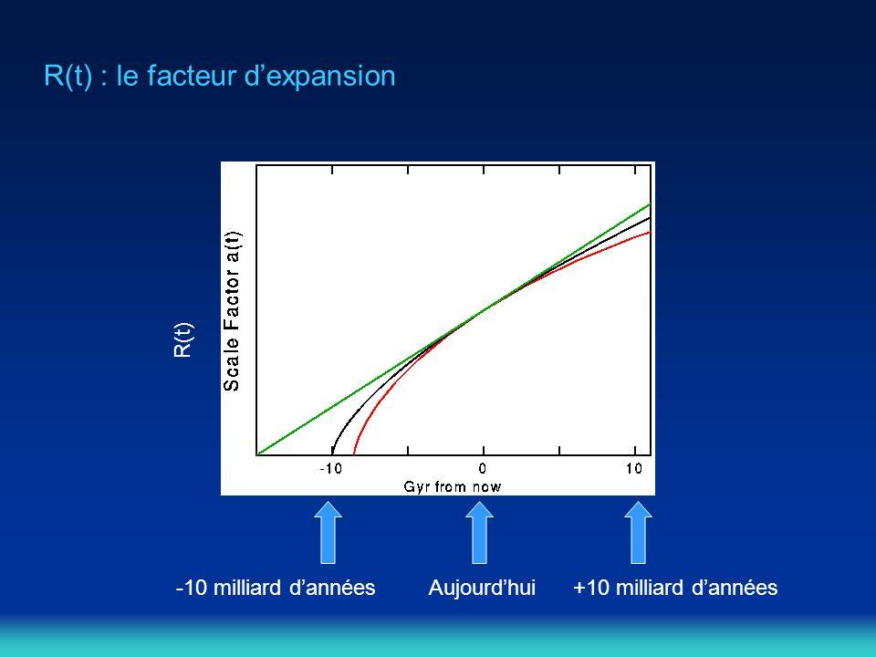 R(t) : le facteur dexpansion Aujourdhui R(t) +10 milliard dannées-10 milliard dannées