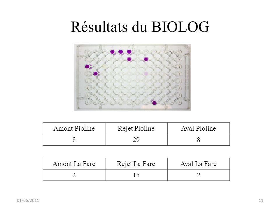Résultats du BIOLOG 01/06/2011 Amont La FareRejet La FareAval La Fare 2152 Amont PiolineRejet PiolineAval Pioline 8298 11