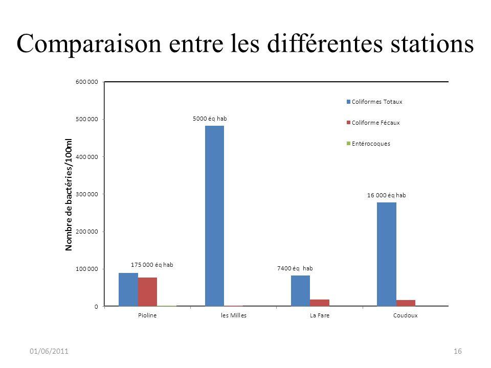Comparaison entre les différentes stations 01/06/201116