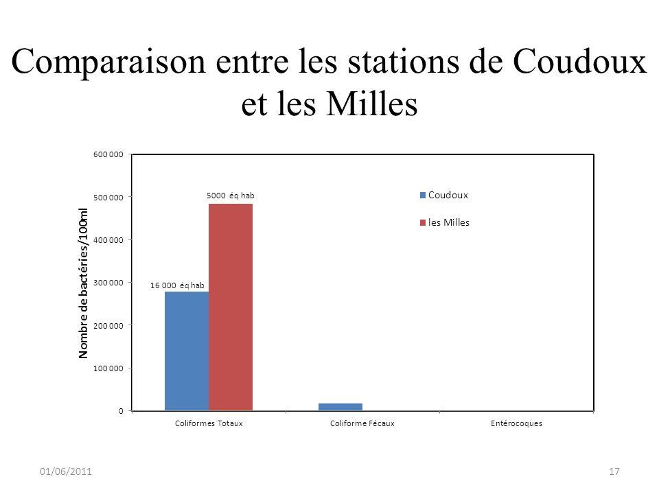 Comparaison entre les stations de Coudoux et les Milles 01/06/201117