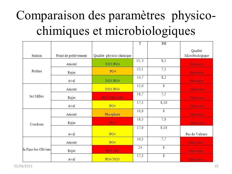 Comparaison des paramètres physico- chimiques et microbiologiques 01/06/201119 StationPoint de prélèvementQualité physico chimique TPH Qualité Microbiologique Pioline AmontNO3/PO4 15, 38,1 Mauvaise Rejet PO4 22,17,1 Mauvaise AvalNO3/PO4 14,78,2 Mauvaise les Milles AmontNO3/PO4 15,68 Mauvaise RejetPO4/NH4/MO 18,77,5 Mauvaise AvalPO4 17,38,16 Mauvaise Coudoux AmontPhosphate 16,68 Mauvaise RejetPO4 18,37,6 Mauvaise AvalPO4 17,68,16 Pas de Valeurs la Fare-les-Oliviers AmontPO4 16,37,7 Mauvaise RejetPO4/MO 248 Mauvaise AvalPO4/NO3 17,38 Mauvaise