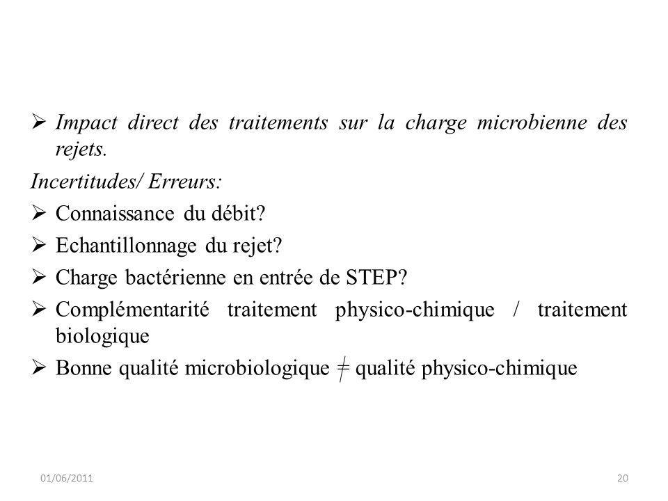 Impact direct des traitements sur la charge microbienne des rejets.