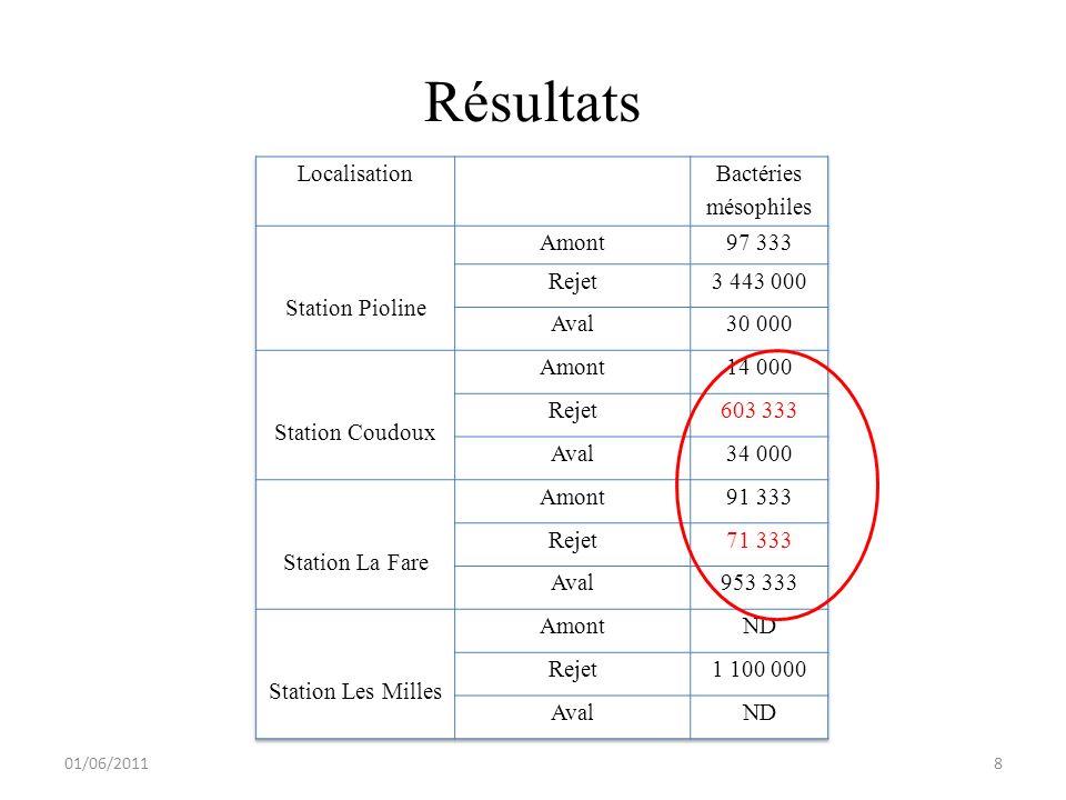 Résultats 01/06/2011 8