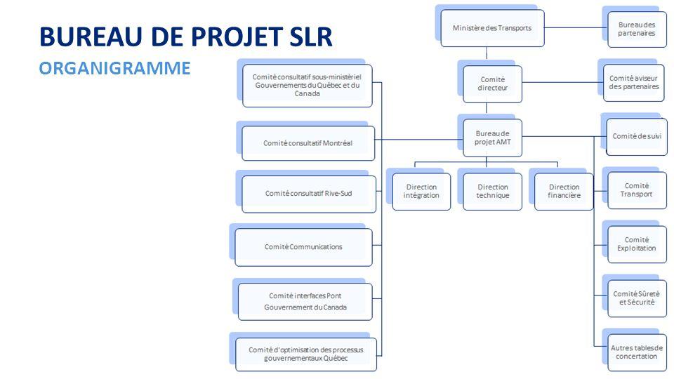 PAGE 13 BUREAU DE PROJET SLR MANDAT Concrétiser la mise en place dun SLR dans laxe A-10/Centre-ville de Montréal : Réaliser les études d avant-projet détaillé (APD) Assurer la coordination technique du projet de transport collectif avec le projet du Nouveau pont sur le Saint-Laurent (NPSL) de Transport Canada Déterminer le meilleur choix du mode de réalisation du projet Gérer le processus environnemental Constituer le dossier dopportunité (DO) conformément à la Directive sur la gestion des projets majeurs dinfrastructure publique