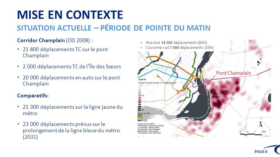PAGE 4 Pont Champlain MISE EN CONTEXTE SITUATION ACTUELLE – PÉRIODE DE POINTE DU MATIN Corridor Champlain (OD 2008) : 21 800 déplacements TC sur le po