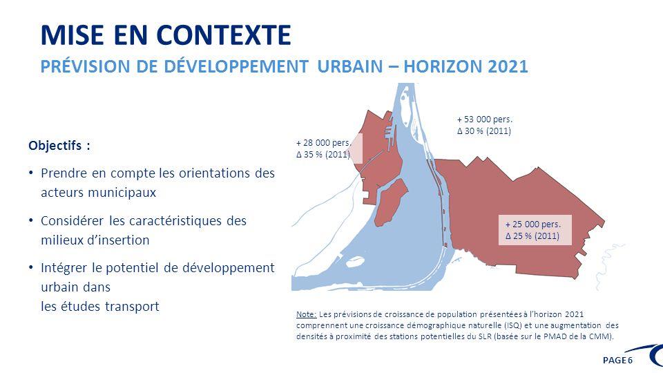PAGE 6 MISE EN CONTEXTE PRÉVISION DE DÉVELOPPEMENT URBAIN – HORIZON 2021 + 28 000 pers. Δ 35 % (2011) + 25 000 pers. Δ 25 % (2011) + 53 000 pers. Δ 30