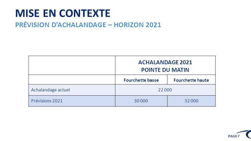 PAGE 7 ACHALANDAGE 2021 POINTE DU MATIN Fourchette basseFourchette haute Achalandage actuel22 000 Prévisions 202130 00032 000 MISE EN CONTEXTE PRÉVISI