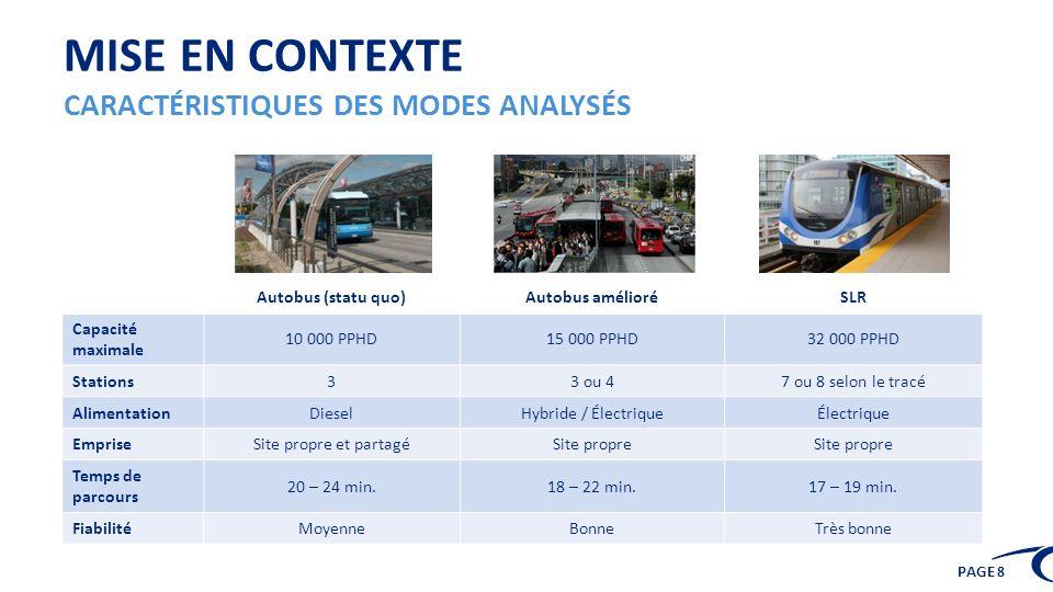 PAGE 8 MISE EN CONTEXTE CARACTÉRISTIQUES DES MODES ANALYSÉS Autobus (statu quo)Autobus amélioréSLR Capacité maximale 10 000 PPHD15 000 PPHD32 000 PPHD