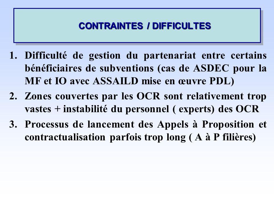 1.Difficulté de gestion du partenariat entre certains bénéficiaires de subventions (cas de ASDEC pour la MF et IO avec ASSAILD mise en œuvre PDL) 2.Zones couvertes par les OCR sont relativement trop vastes + instabilité du personnel ( experts) des OCR 3.Processus de lancement des Appels à Proposition et contractualisation parfois trop long ( A à P filières) CONTRAINTES / DIFFICULTES CONTRAINTES / DIFFICULTES