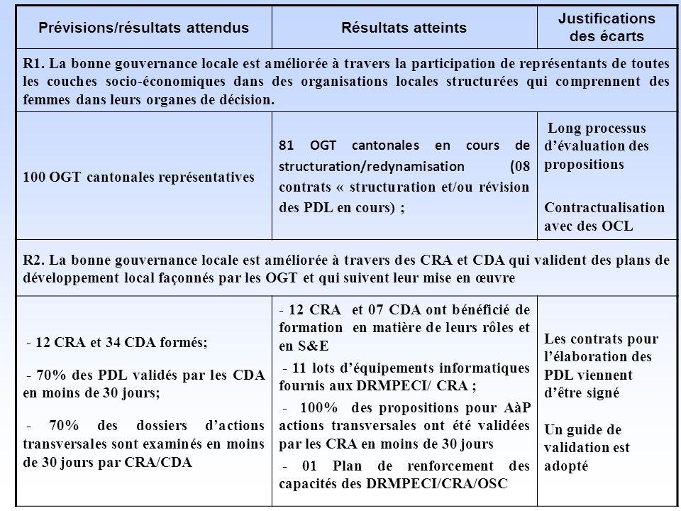 Prévisions/résultats attendus Résultats atteints Justifications des écarts R1.