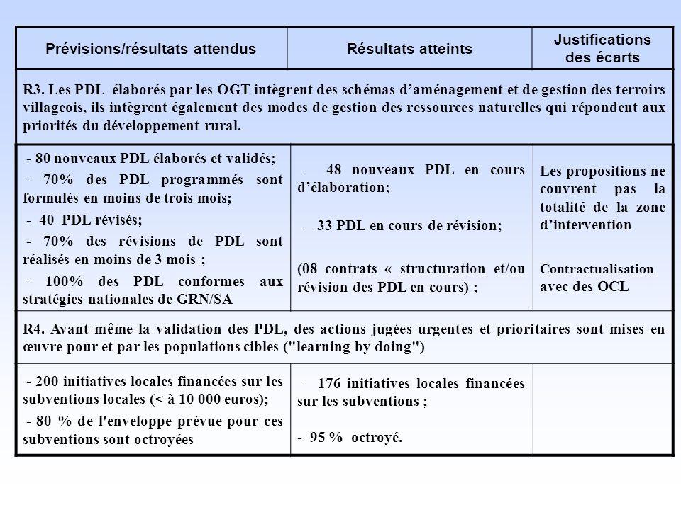 R3. Les PDL élaborés par les OGT intègrent des schémas daménagement et de gestion des terroirs villageois, ils intègrent également des modes de gestio