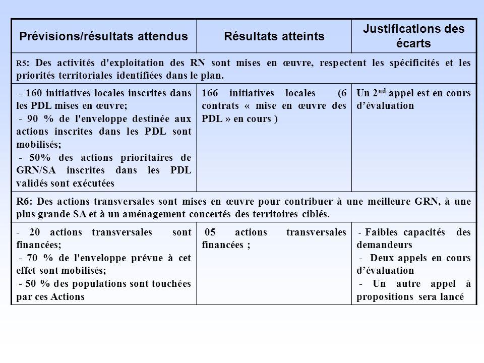 Prévisions/résultats attendus Résultats atteints Justifications des écarts R5 : Des activités d exploitation des RN sont mises en œuvre, respectent les spécificités et les priorités territoriales identifiées dans le plan.