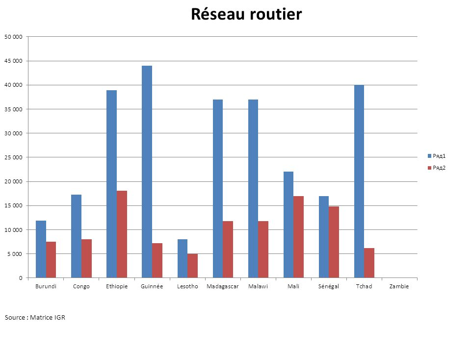 10 ième réunion de lAFERA Réseau routier Niveau de service adéquat = besoins dentretien importants moyens financiers importants