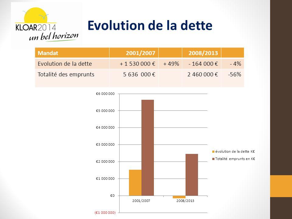 Mandat2001/20072008/2013 Evolution de la dette+ 1 530 000 + 49%- 164 000 - 4% Totalité des emprunts5 636 000 2 460 000 -56% Evolution de la dette