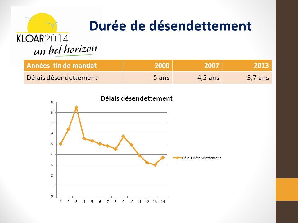 Années fin de mandat200020072013 Délais désendettement5 ans4,5 ans3,7 ans Durée de désendettement