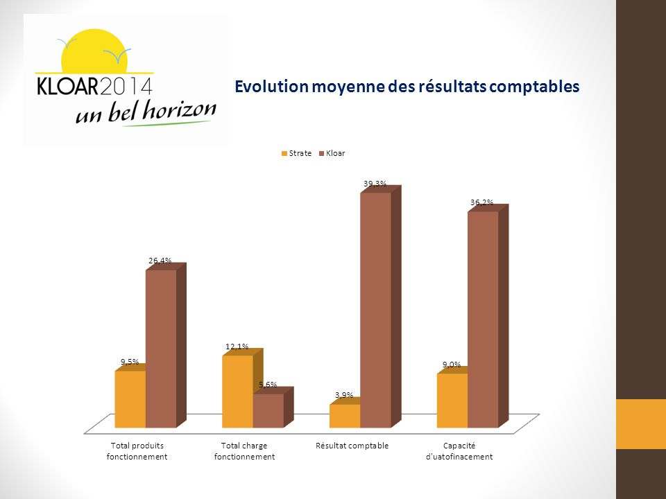 Evolution moyenne des résultats comptables