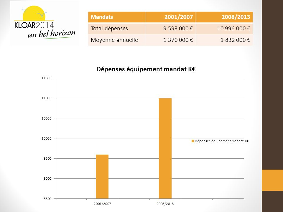 Mandats2001/20072008/2013 Total dépenses9 593 000 10 996 000 Moyenne annuelle1 370 000 1 832 000