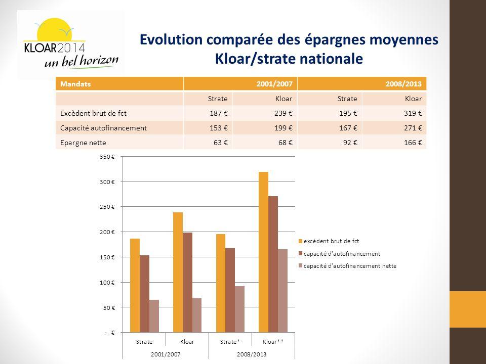 Evolution comparée des épargnes moyennes Kloar/strate nationale Mandats2001/20072008/2013 StrateKloarStrateKloar Excèdent brut de fct187 239 195 319 Capacité autofinancement153 199 167 271 Epargne nette63 68 92 166