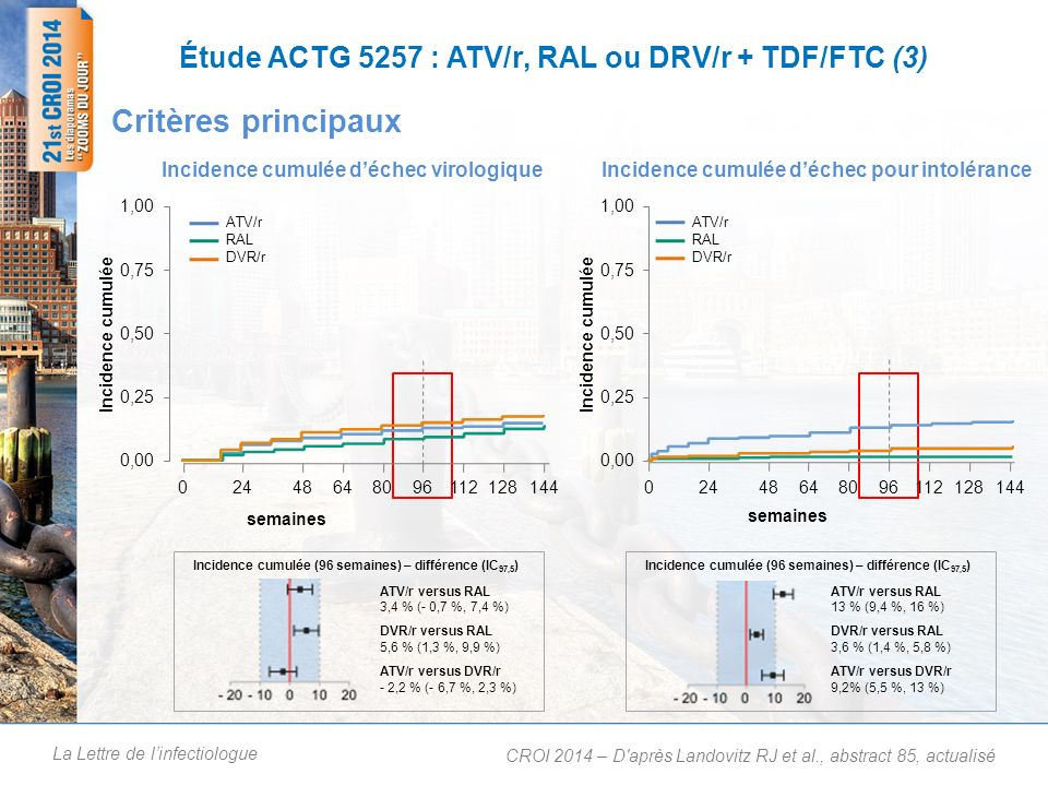 La Lettre de linfectiologue Étude ACTG 5257 : ATV/r, RAL ou DRV/r + TDF/FTC (3) Critères principaux CROI 2014 – D'après Landovitz RJ et al., abstract