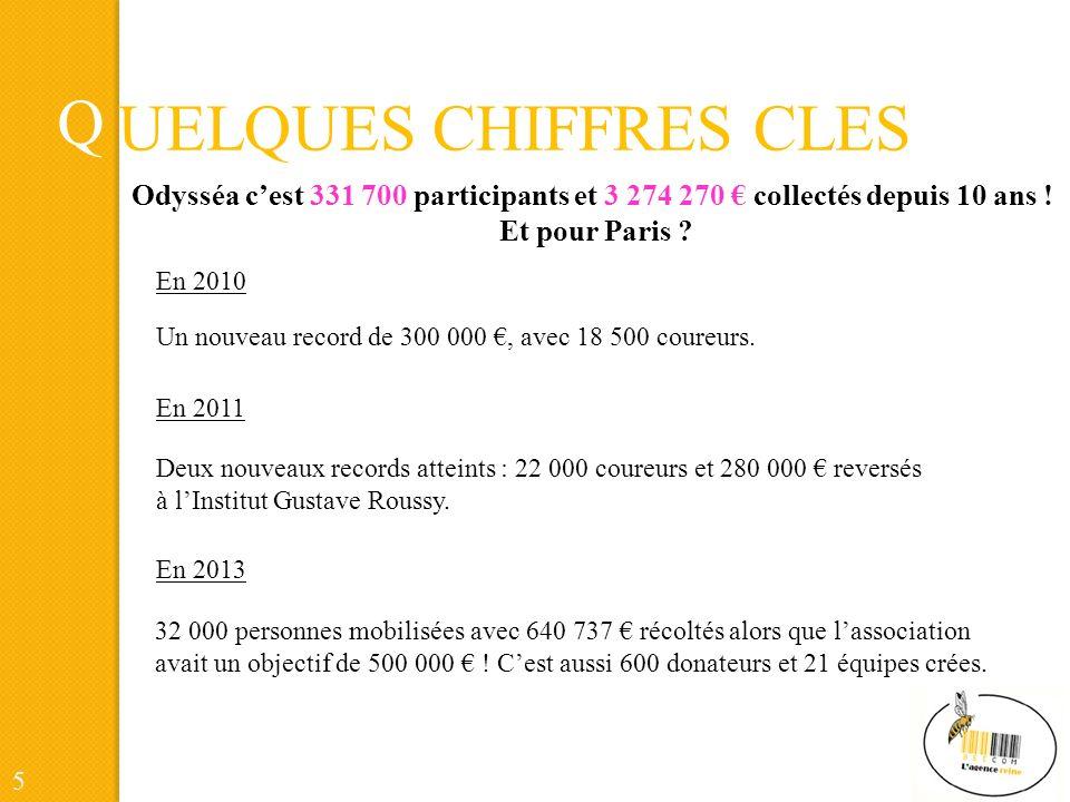 Q UELQUES CHIFFRES CLES Odysséa cest 331 700 participants et 3 274 270 collectés depuis 10 ans .