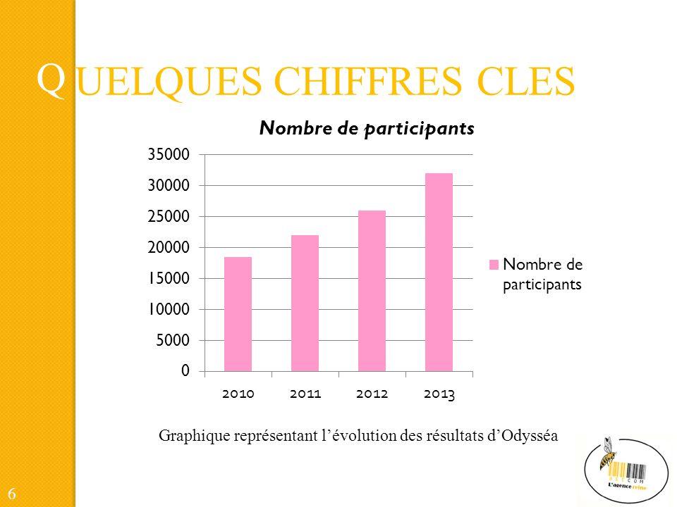 Q UELQUES CHIFFRES CLES 7 Graphique représentant lévolution des résultats dOdysséa