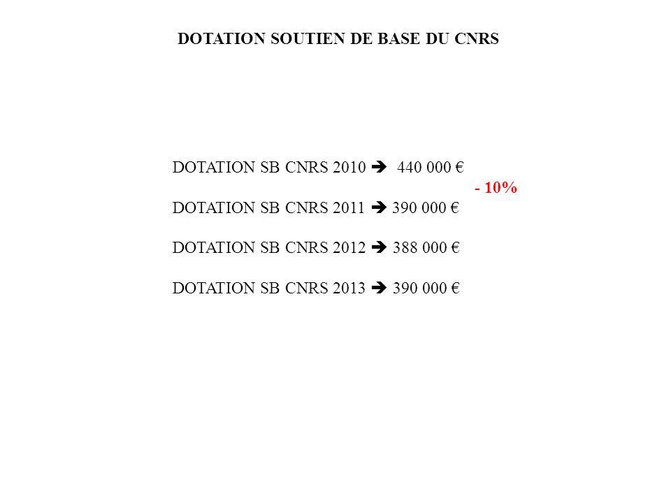 DOTATION SB CNRS 2010 440 000 - 10% DOTATION SB CNRS 2011 390 000 DOTATION SB CNRS 2012 388 000 DOTATION SB CNRS 2013 390 000 DOTATION SOUTIEN DE BASE DU CNRS