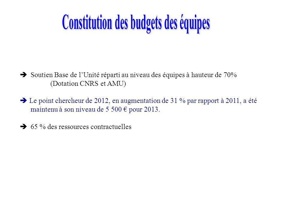 Soutien Base de lUnité réparti au niveau des équipes à hauteur de 70% (Dotation CNRS et AMU) Le point chercheur de 2012, en augmentation de 31 % par rapport à 2011, a été maintenu à son niveau de 5 500 pour 2013.