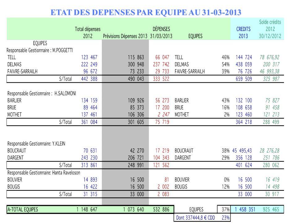 ETAT DES DEPENSESPAR EQUIPE AU 31-03-2013 ETAT DES DEPENSES PAR EQUIPE AU 31-03-2013