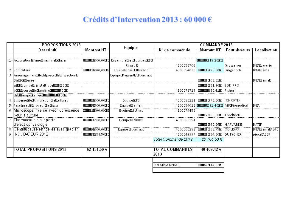 Crédits dIntervention 2013 : 60 000 Crédits dIntervention 2013 : 60 000