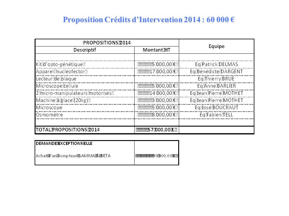 Proposition Crédits dIntervention 2014 : 60 000 Proposition Crédits dIntervention 2014 : 60 000