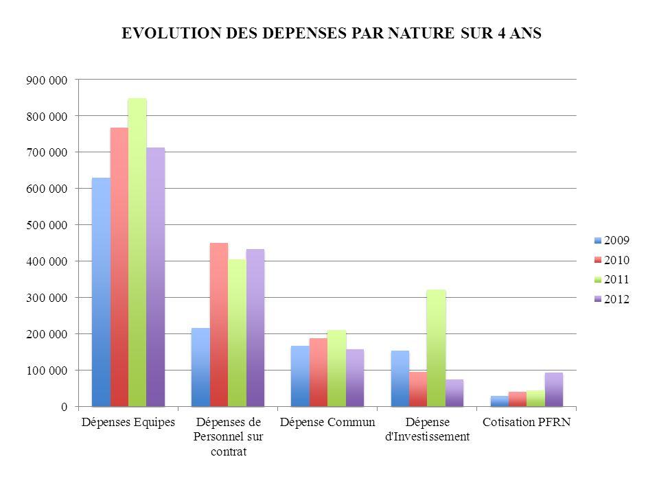 EVOLUTION DES DEPENSES PAR NATURE SUR 4 ANS