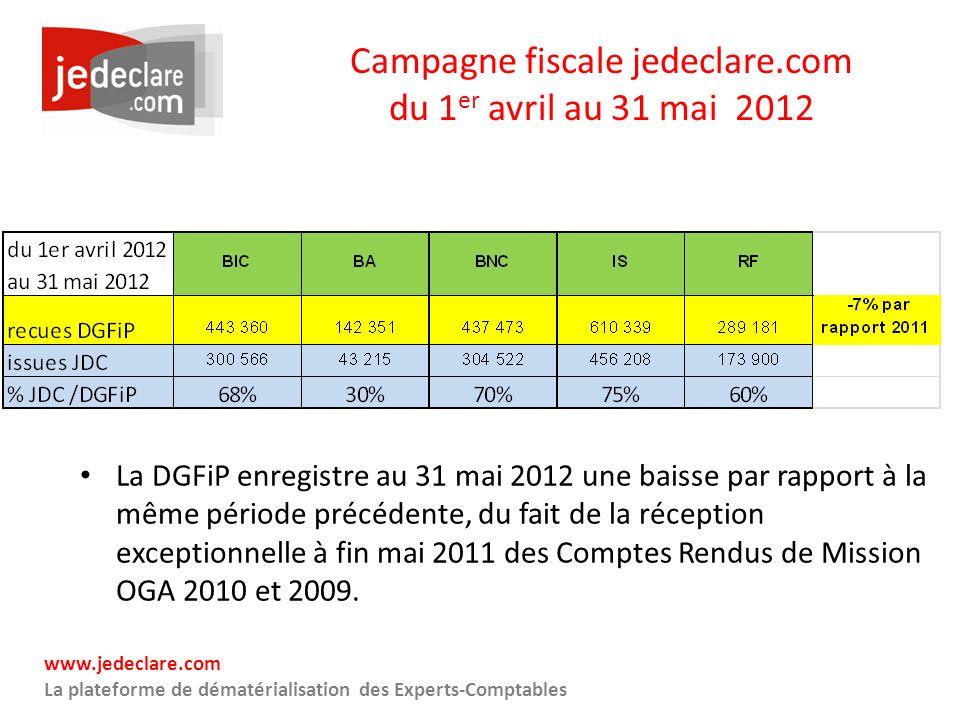 www.jedeclare.com La plateforme de dématérialisation des Experts-Comptables Campagne fiscale jedeclare.com du 1 er avril au 31 mai 2012 La DGFiP enreg