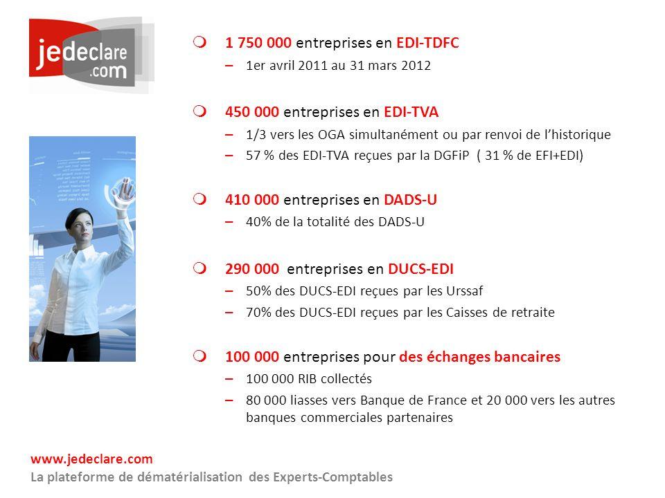 www.jedeclare.com La plateforme de dématérialisation des Experts-Comptables 1 750 000 entreprises en EDI-TDFC – 1er avril 2011 au 31 mars 2012 450 000 entreprises en EDI-TVA – 1/3 vers les OGA simultanément ou par renvoi de lhistorique – 57 % des EDI-TVA reçues par la DGFiP ( 31 % de EFI+EDI) 410 000 entreprises en DADS-U – 40% de la totalité des DADS-U 290 000 entreprises en DUCS-EDI – 50% des DUCS-EDI reçues par les Urssaf – 70% des DUCS-EDI reçues par les Caisses de retraite 100 000 entreprises pour des échanges bancaires – 100 000 RIB collectés – 80 000 liasses vers Banque de France et 20 000 vers les autres banques commerciales partenaires
