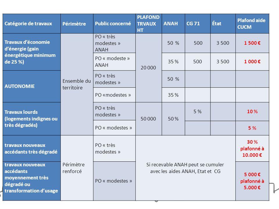Catégorie de travaux Périmètre Public concerné PLAFOND TRVAUX HT ANAHCG 71État Plafond aide CUCM Travaux déconomie dénergie (gain énergétique minimum