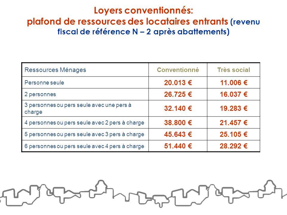 Loyers conventionnés: plafond de ressources des locataires entrants (revenu fiscal de référence N – 2 après abattements) Ressources MénagesConventionn