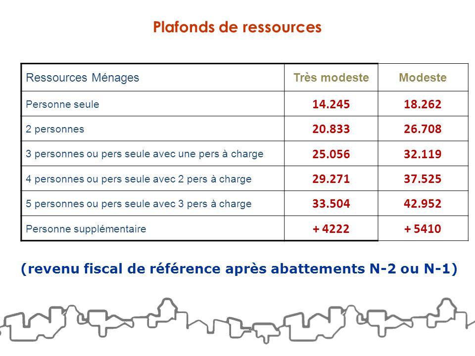 Plafonds de ressources Ressources MénagesTrès modesteModeste Personne seule 14.24518.262 2 personnes 20.83326.708 3 personnes ou pers seule avec une p
