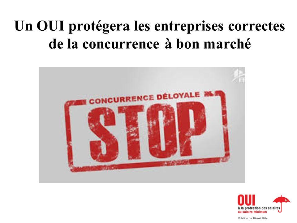 Un OUI protégera les entreprises correctes de la concurrence à bon marché BILD Billigkonkurrenz oder BILD Verantwortungsvoller Unternehmer