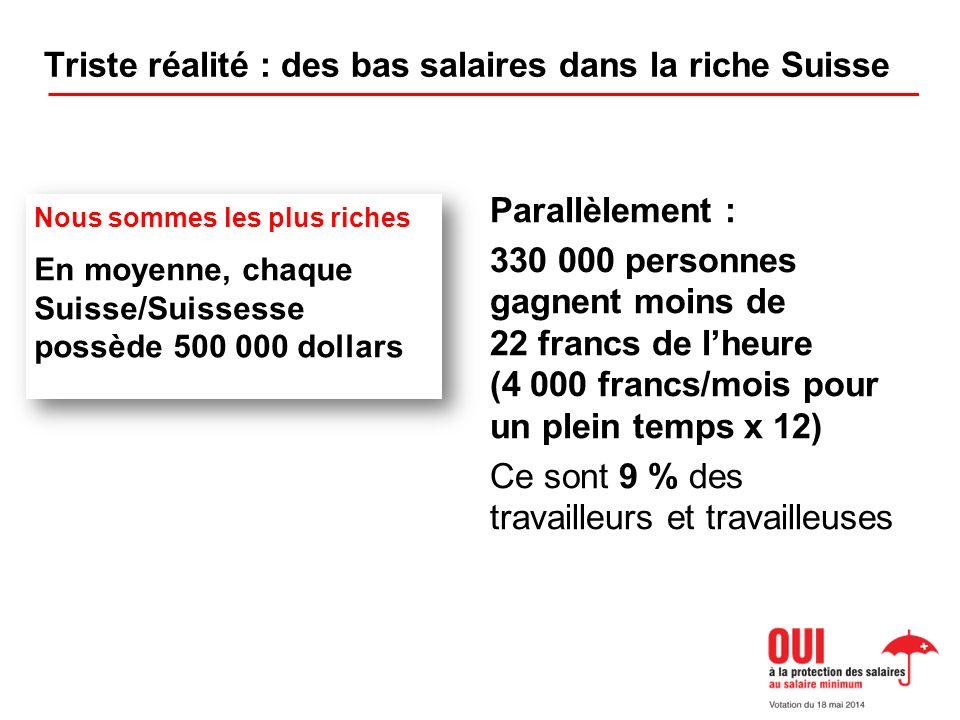 Triste réalité : des bas salaires dans la riche Suisse Parallèlement : 330 000 personnes gagnent moins de 22 francs de lheure (4 000 francs/mois pour un plein temps x 12) Ce sont 9 % des travailleurs et travailleuses Nous sommes les plus riches En moyenne, chaque Suisse/Suissesse possède 500 000 dollars