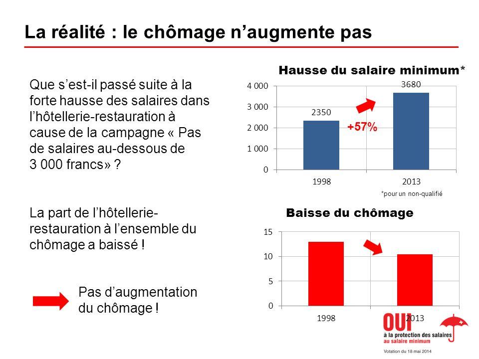 La réalité : le chômage naugmente pas Que sest-il passé suite à la forte hausse des salaires dans lhôtellerie-restauration à cause de la campagne « Pas de salaires au-dessous de 3 000 francs» .