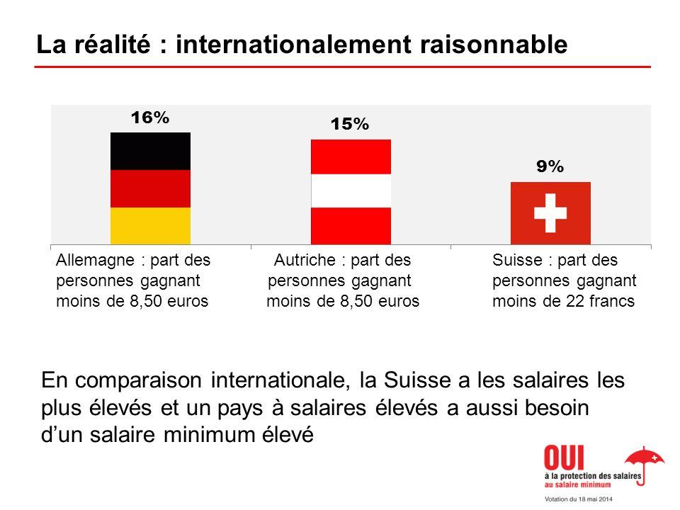 La réalité : internationalement raisonnable En comparaison internationale, la Suisse a les salaires les plus élevés et un pays à salaires élevés a aussi besoin dun salaire minimum élevé