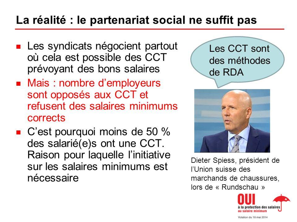 La réalité : le partenariat social ne suffit pas Les syndicats négocient partout où cela est possible des CCT prévoyant des bons salaires Mais : nombre demployeurs sont opposés aux CCT et refusent des salaires minimums corrects Cest pourquoi moins de 50 % des salarié(e)s ont une CCT.