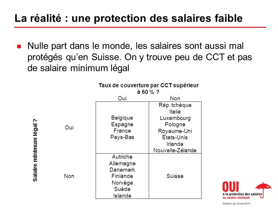 La réalité : une protection des salaires faible Nulle part dans le monde, les salaires sont aussi mal protégés quen Suisse.