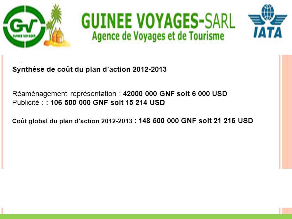 . Synthèse de coût du plan daction 2012-2013 Réaménagement représentation : 42000 000 GNF soit 6 000 USD Publicité : : 106 500 000 GNF soit 15 214 USD