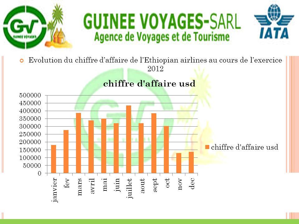 Evolution du chiffre daffaire de lEthiopian airlines au cours de lexercice 2012