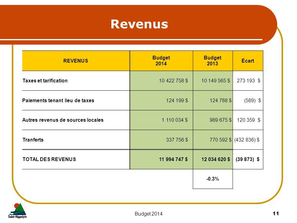 Revenus 11Budget 2014 REVENUS Budget 2014 Budget 2013 Écart Taxes et tarification 10 422 758 $ 10 149 565 $ 273 193 $ Paiements tenant lieu de taxes 1