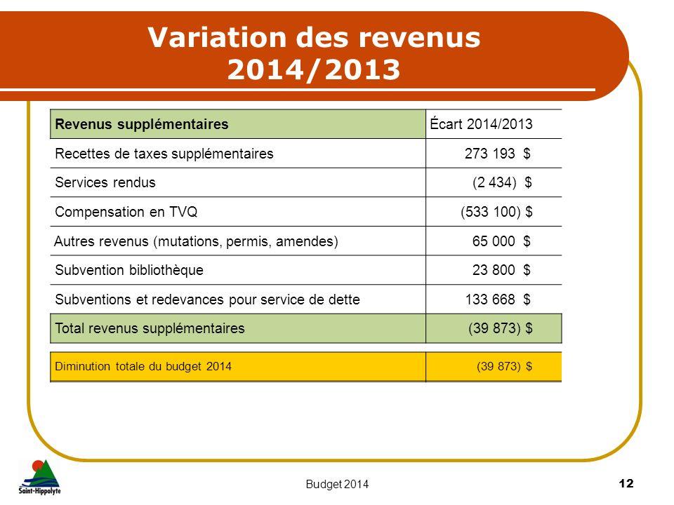Variation des revenus 2014/2013 12Budget 2014 Revenus supplémentaires Écart 2014/2013 Recettes de taxes supplémentaires 273 193 $ Services rendus (2 4