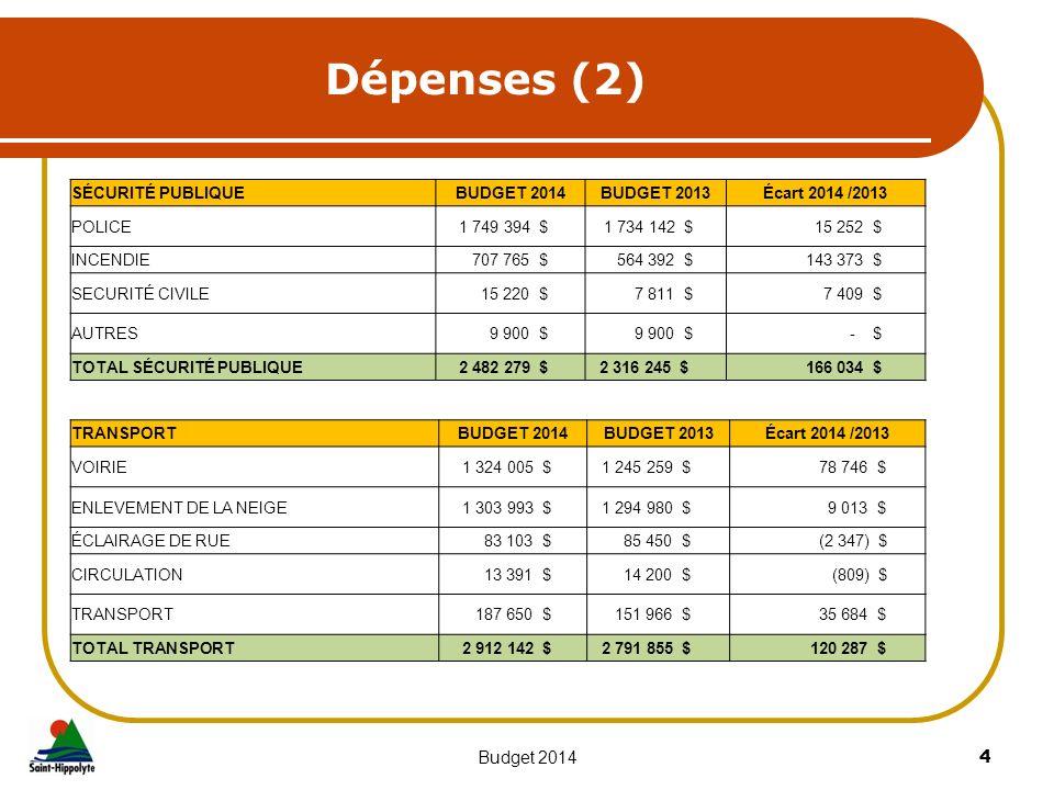 Dépenses (2) 4Budget 2014 SÉCURITÉ PUBLIQUEBUDGET 2014BUDGET 2013Écart 2014 /2013 POLICE 1 749 394 $ 1 734 142 $ 15 252 $ INCENDIE 707 765 $ 564 392 $