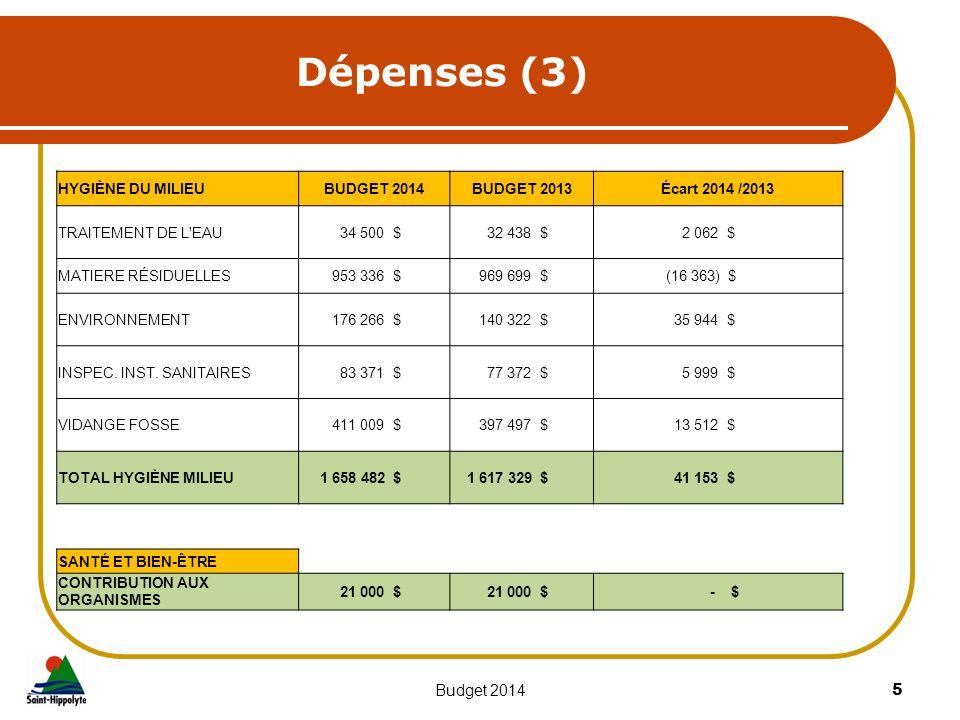 Dépenses (3) 5Budget 2014 HYGIÈNE DU MILIEUBUDGET 2014BUDGET 2013Écart 2014 /2013 TRAITEMENT DE L'EAU 34 500 $ 32 438 $ 2 062 $ MATIERE RÉSIDUELLES 95