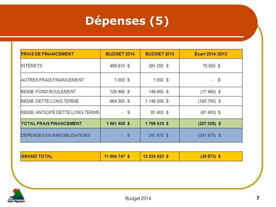 Dépenses (5) 7Budget 2014 FRAIS DE FINANCEMENTBUDGET 2014BUDGET 2013Écart 2014 /2013 INTÉRETS 466 810 $ 391 255 $ 75 555 $ AUTRES FRAIS FINANCEMENT 1
